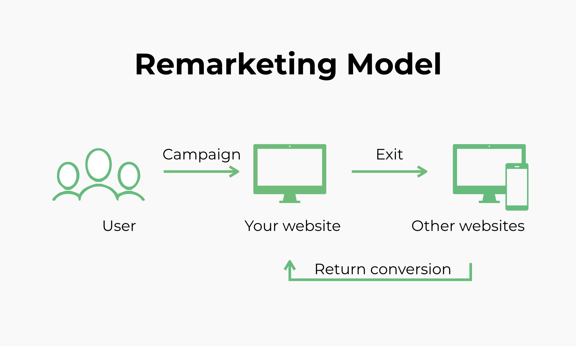 Remarketing model